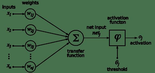 600px-ArtificialNeuronModel_english
